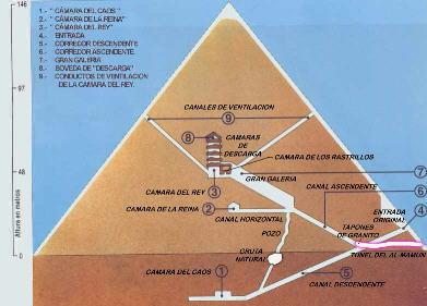 Gran piramide for Interior de una piramide